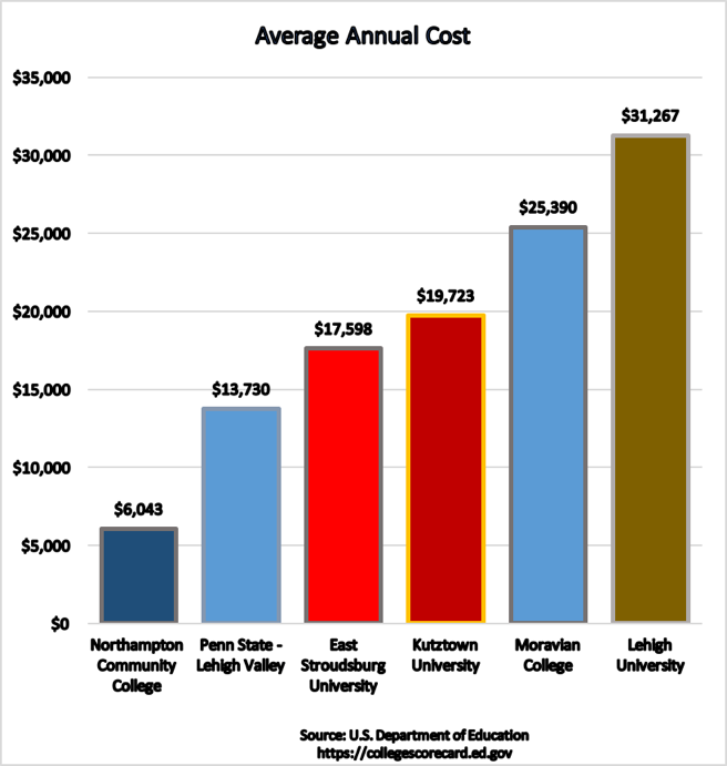 affordability bar graph
